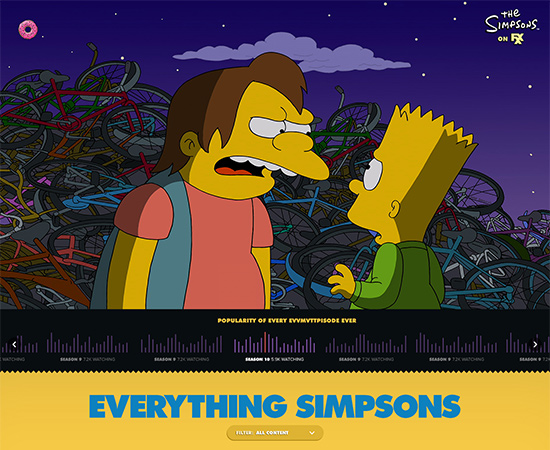 Everything Simpsons